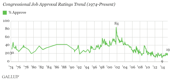 Gallup poll of Congressional approval over time