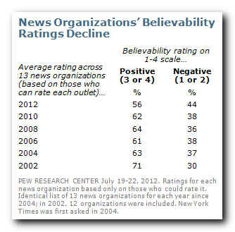 Decline in news media 'believability' numbers