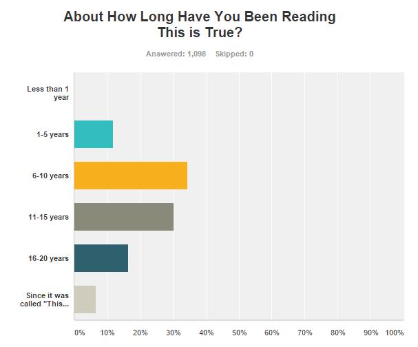 Premium Readers Suggest Improvements
