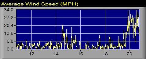 20 December 2010 wind snapshot